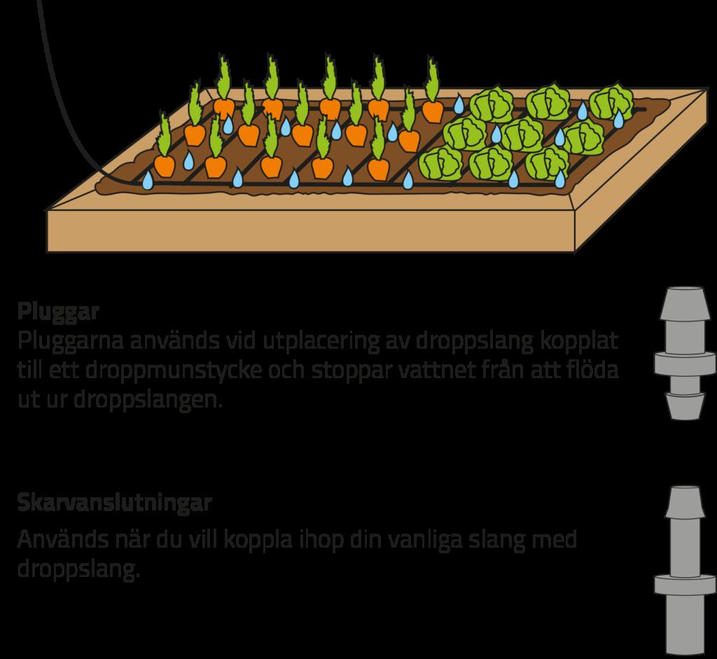 Automatiskt droppbevattningssystem från GreenLine. EADS droppslang vattnar åt dig i rabatter, odlingsbäddar, pallkragar, växthus och hela din trädgård,. Läs mer här.